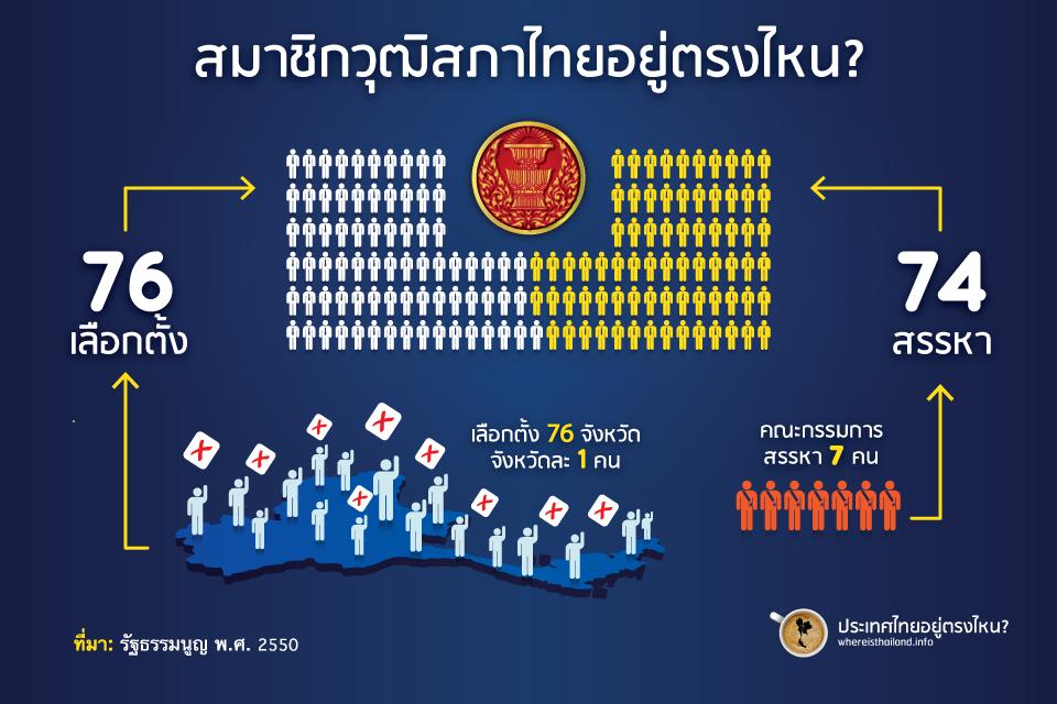 วุฒิสภาไทยในปัจจุบันเป็นอย่างไร